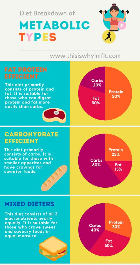 Diet breakdown of metabolic types